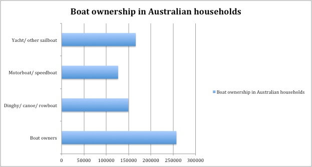 Boat ownership Graph for BLOG